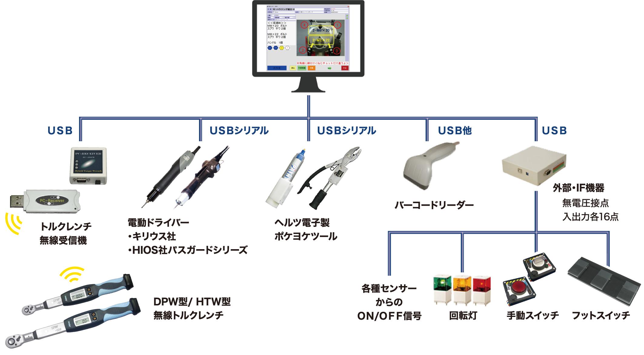 多様な製品と連携