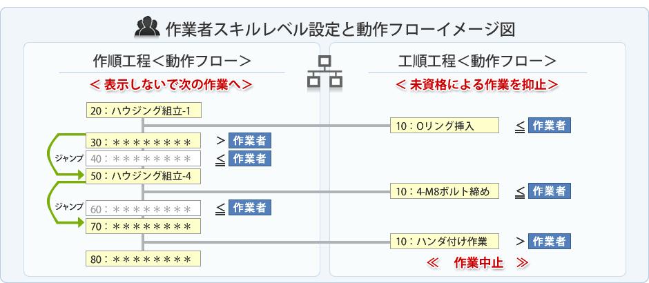作業者スキルレベル設定と動作フローイメージ図